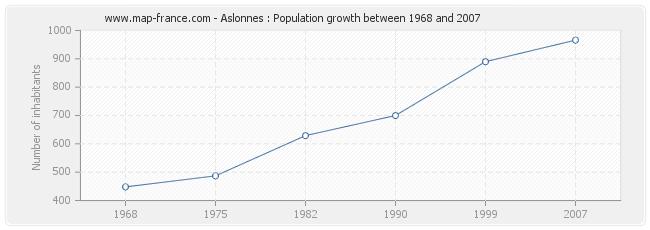 Population Aslonnes