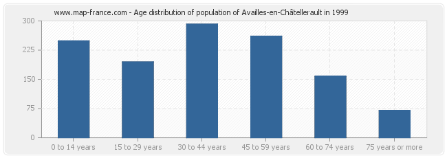 Age distribution of population of Availles-en-Châtellerault in 1999