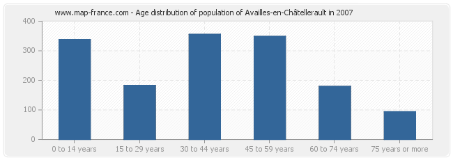 Age distribution of population of Availles-en-Châtellerault in 2007
