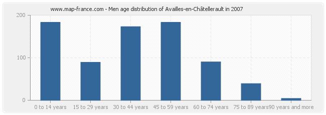 Men age distribution of Availles-en-Châtellerault in 2007