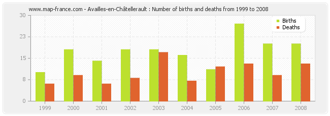 Availles-en-Châtellerault : Number of births and deaths from 1999 to 2008
