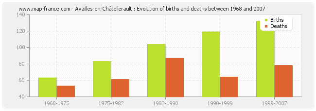 Availles-en-Châtellerault : Evolution of births and deaths between 1968 and 2007