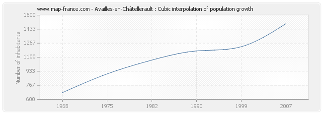 Availles-en-Châtellerault : Cubic interpolation of population growth