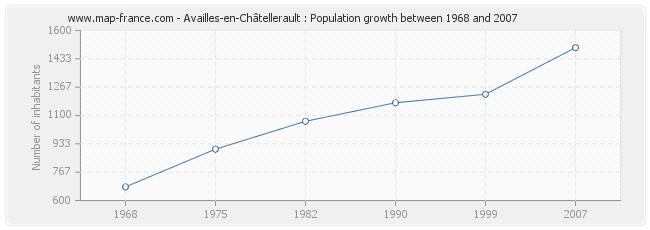 Population Availles-en-Châtellerault