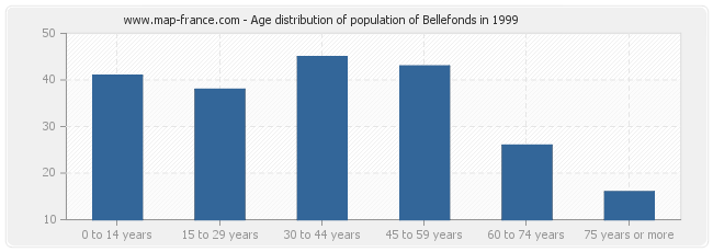 Age distribution of population of Bellefonds in 1999