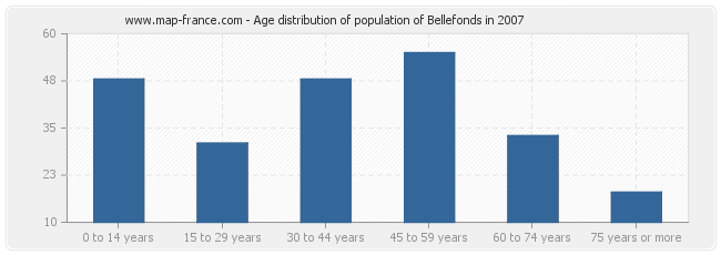 Age distribution of population of Bellefonds in 2007