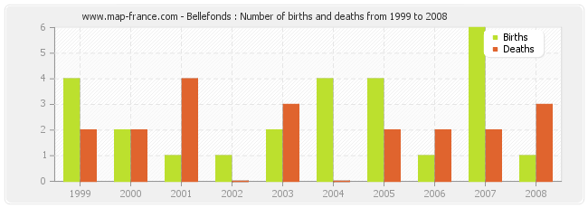 Bellefonds : Number of births and deaths from 1999 to 2008