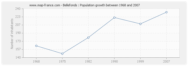 Population Bellefonds