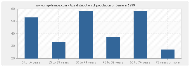 Age distribution of population of Berrie in 1999