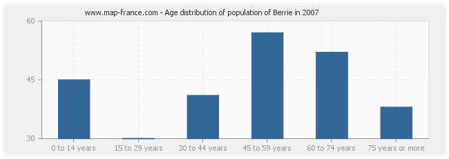 Age distribution of population of Berrie in 2007