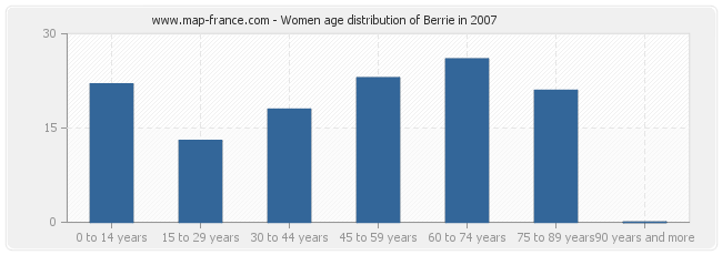 Women age distribution of Berrie in 2007