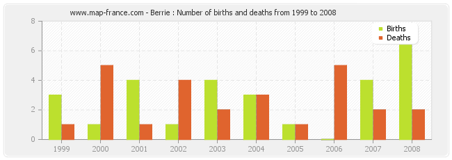 Berrie : Number of births and deaths from 1999 to 2008