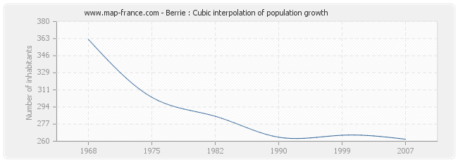 Berrie : Cubic interpolation of population growth