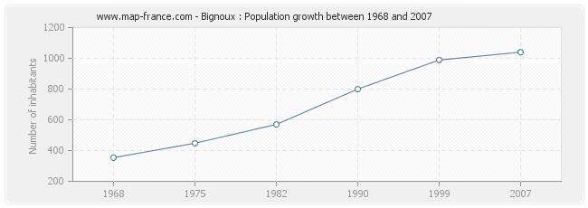Population Bignoux