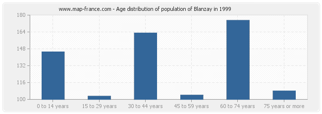 Age distribution of population of Blanzay in 1999