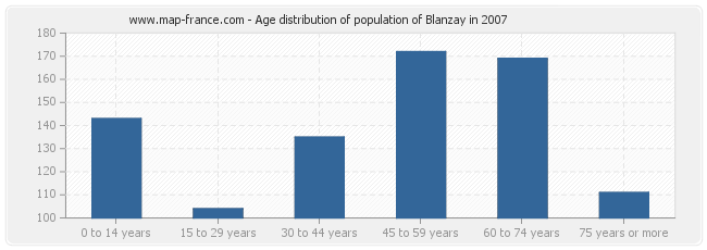 Age distribution of population of Blanzay in 2007