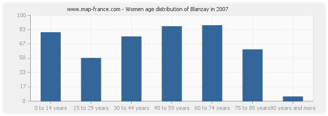Women age distribution of Blanzay in 2007