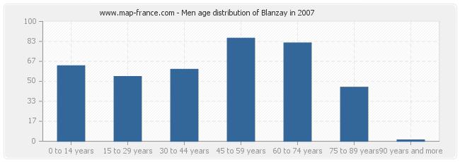 Men age distribution of Blanzay in 2007