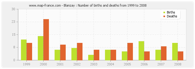 Blanzay : Number of births and deaths from 1999 to 2008