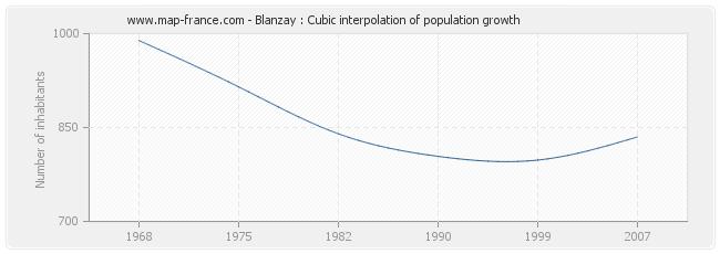 Blanzay : Cubic interpolation of population growth