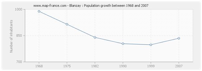 Population Blanzay