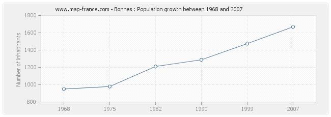Population Bonnes
