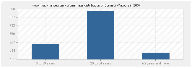 Women age distribution of Bonneuil-Matours in 2007