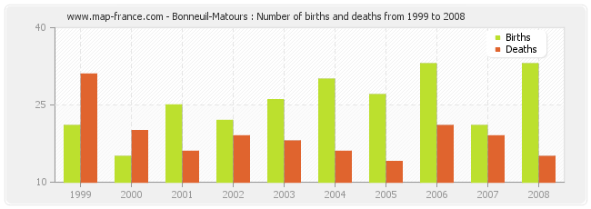 Bonneuil-Matours : Number of births and deaths from 1999 to 2008