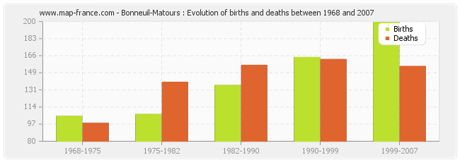 Bonneuil-Matours : Evolution of births and deaths between 1968 and 2007