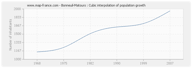 Bonneuil-Matours : Cubic interpolation of population growth