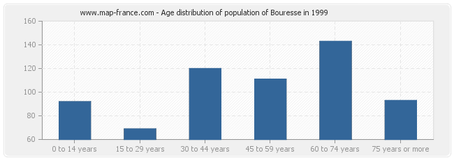Age distribution of population of Bouresse in 1999