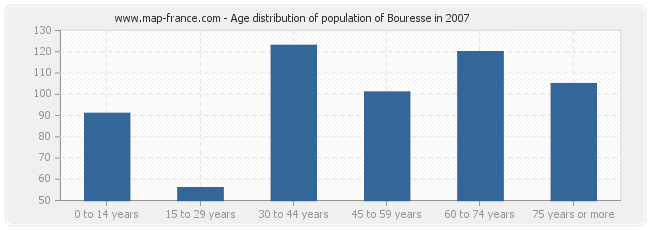 Age distribution of population of Bouresse in 2007