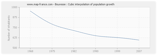Bouresse : Cubic interpolation of population growth