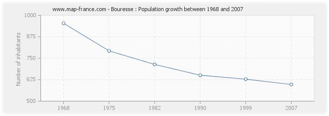 Population Bouresse