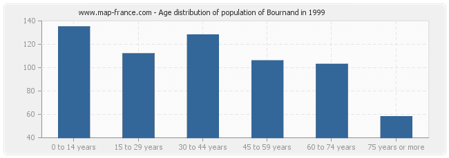 Age distribution of population of Bournand in 1999