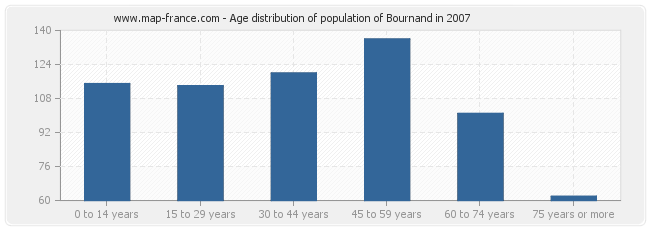 Age distribution of population of Bournand in 2007