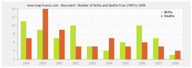 Bournand : Number of births and deaths from 1999 to 2008