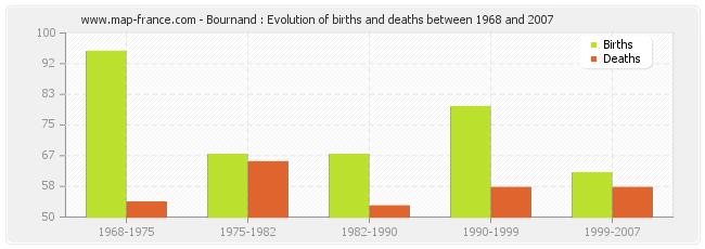 Bournand : Evolution of births and deaths between 1968 and 2007