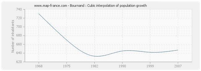 Bournand : Cubic interpolation of population growth