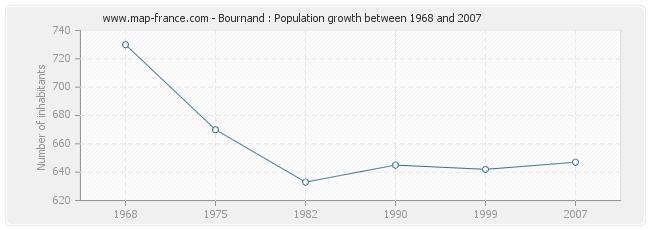 Population Bournand