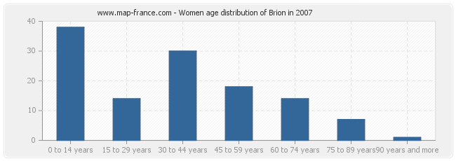 Women age distribution of Brion in 2007