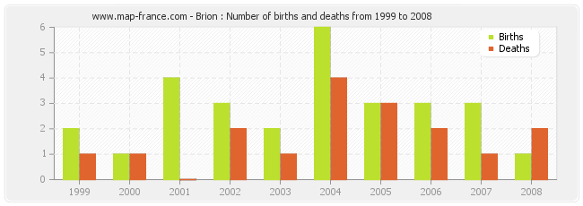 Brion : Number of births and deaths from 1999 to 2008