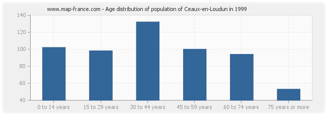 Age distribution of population of Ceaux-en-Loudun in 1999