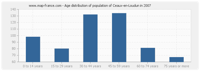 Age distribution of population of Ceaux-en-Loudun in 2007
