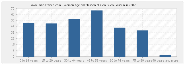 Women age distribution of Ceaux-en-Loudun in 2007