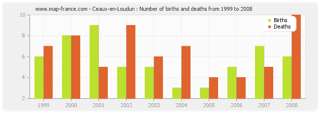 Ceaux-en-Loudun : Number of births and deaths from 1999 to 2008