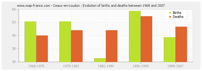 Ceaux-en-Loudun : Evolution of births and deaths between 1968 and 2007