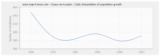Ceaux-en-Loudun : Cubic interpolation of population growth