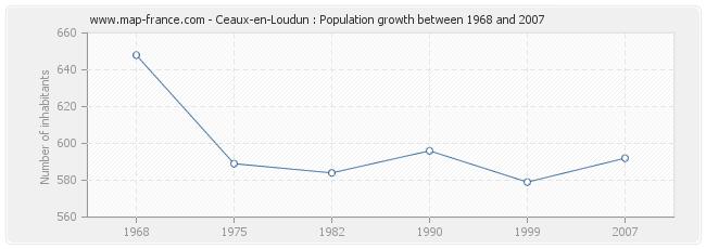 Population Ceaux-en-Loudun