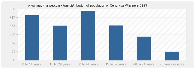 Age distribution of population of Cenon-sur-Vienne in 1999